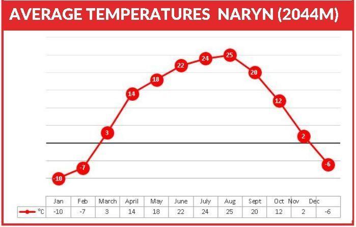 Kyrgyzstan Naryn weather